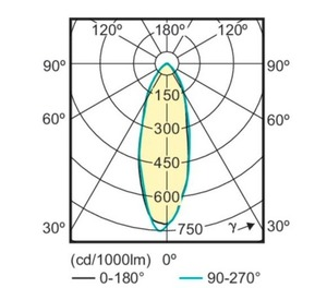 Bec LED CorePro MR16 PHILIPS 4,6 W = 50 W GU10 Alb cald small 1